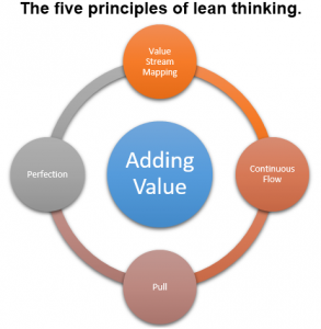 Lean IT Principles