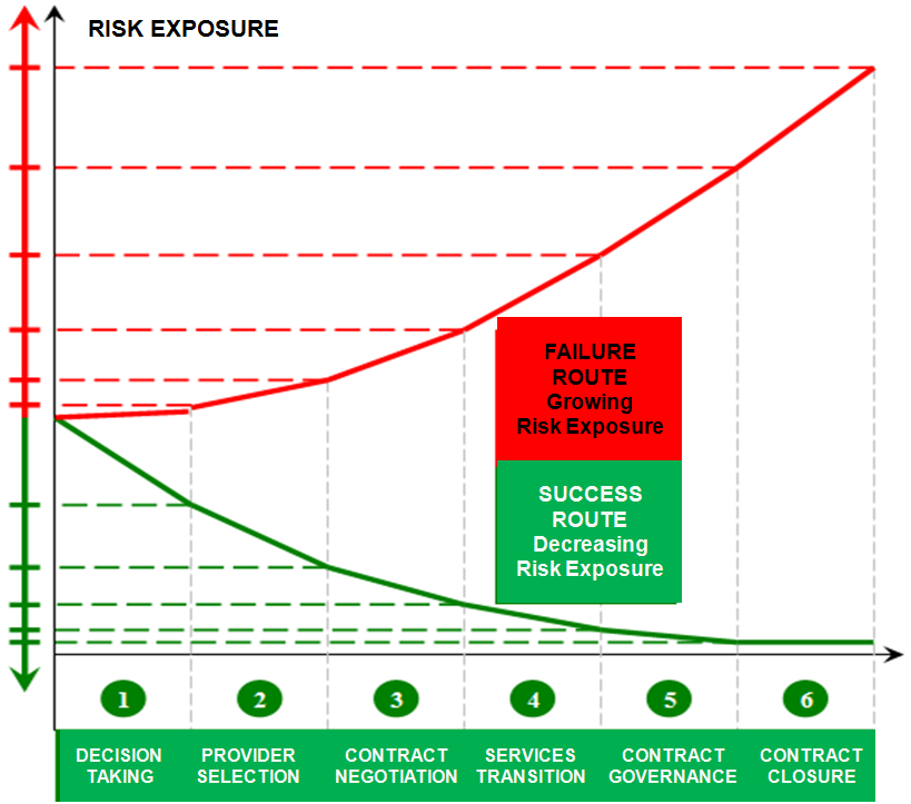 Risk Exposure Graphics