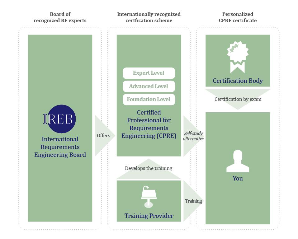 ireb-info-grafik-en