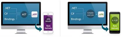 Figura - O APP é compilado no iOS, no Android continua rodando numa VM .Net.