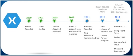 Figura - Aqui a timeline da tecnologia.