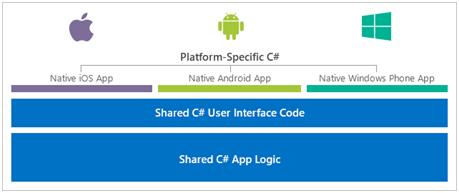 Figura - Neste contexto entra a plataforma Xamarin, uma solução para criar APPs nativas nas 3 plataformas usando apenas um IDE, o Xamarin Studio, e uma linguagem, C# ou F#.