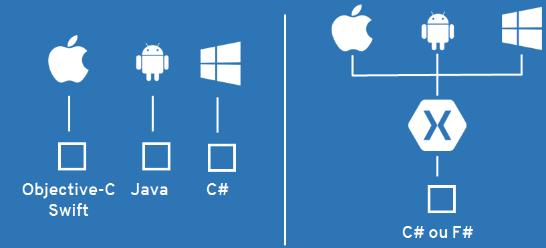 Figura - Corrigir bugs das APPs devido às lógicas do sistema estarem implementadas de forma diferentes.