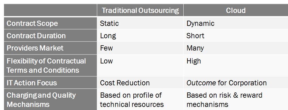 Sourcing_Cloud x Outsourcing_inglês