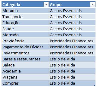 Planilha Financeira - Exemplo de Agrupamento de Categorias