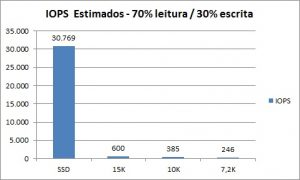 IPOS PER TYPE DISK