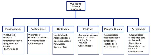 Figura 1 - Quadro de características