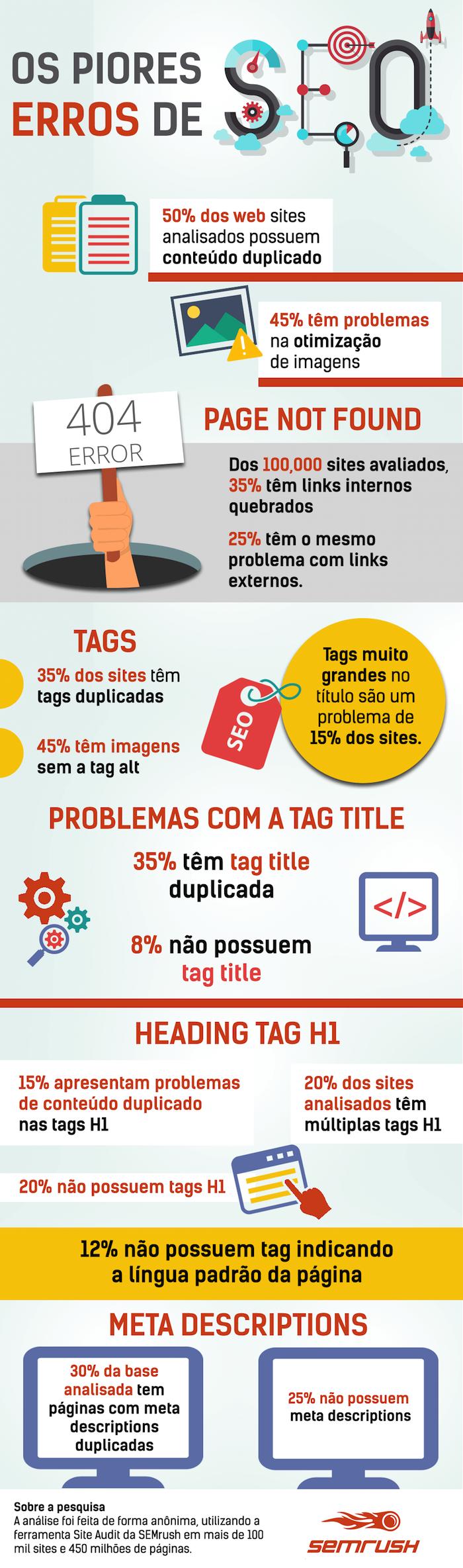 Figura - Infográfico:: Erros de SEO