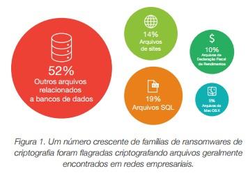 Figura - famílias com ransomware