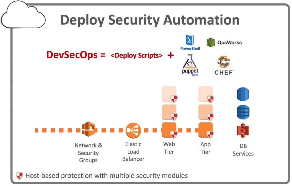 Figura - Deploy Security Automation