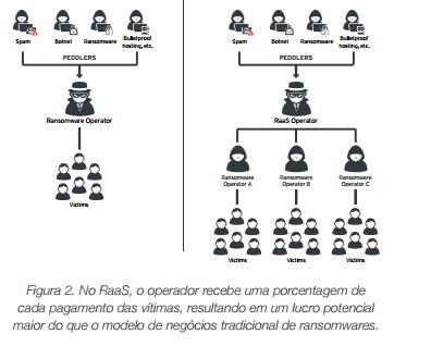 Figura - RaaS