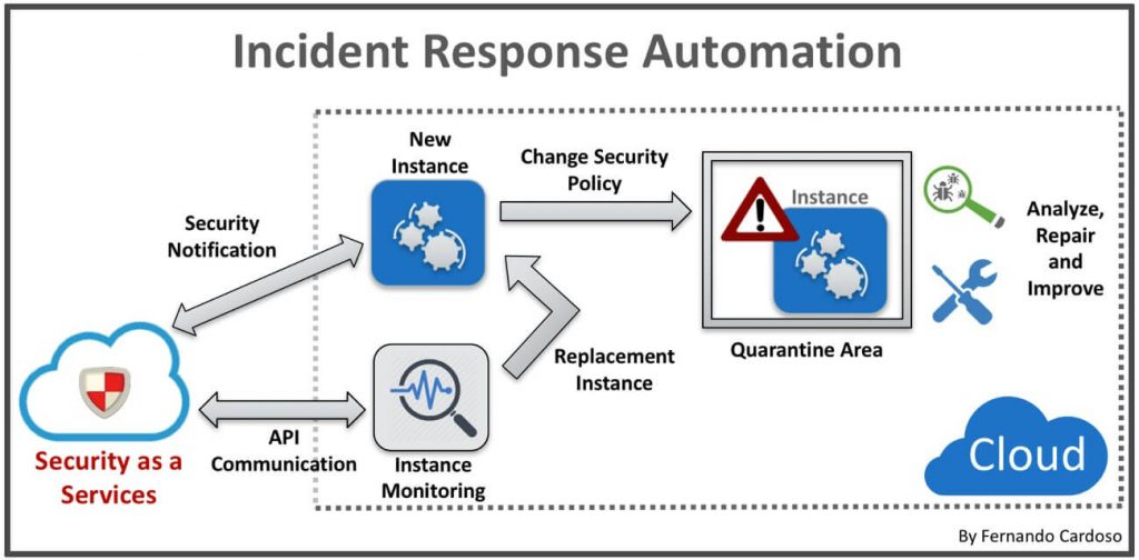 Figura - Incident Response Automation