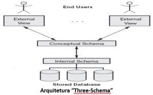 "Arquitetura ""Three-Schema"""