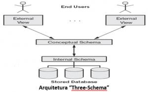 """Arquitetura """"Three-Schema"""""""