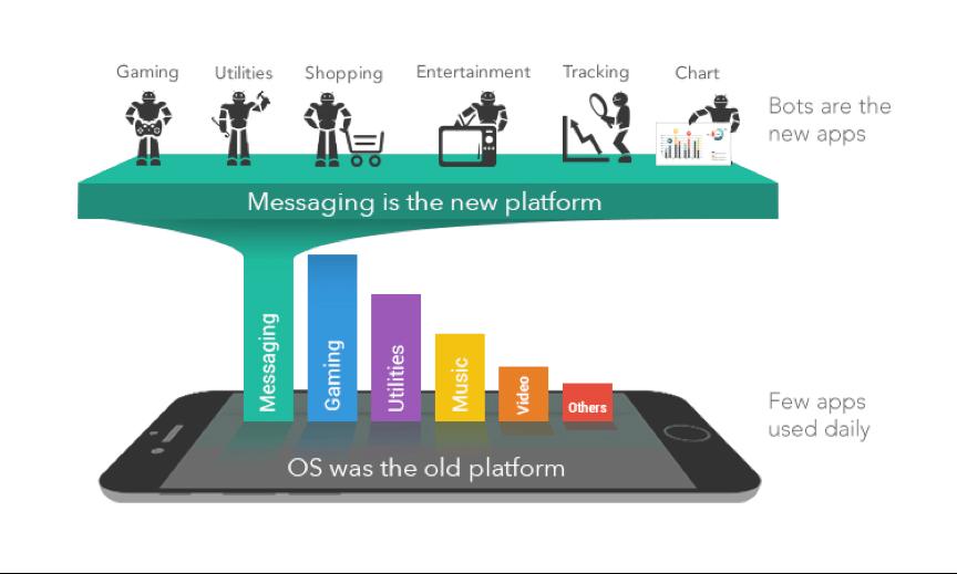 Figura - Talvez não das APIs, mas e o fim das apps?