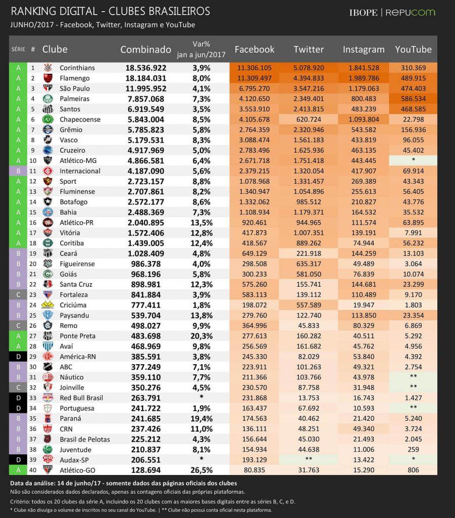 Figura - Ranking digital de torcidas