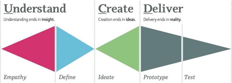 Crédito pela imagem: http://designthinking.co.nz/