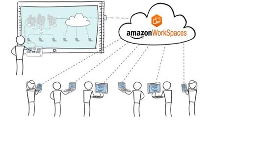 Amazon Workspace – Seu Desktop na Nuvem