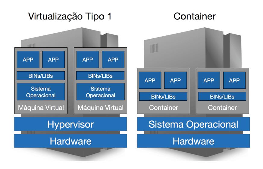 Figura - Virtualização versus Contenerização
