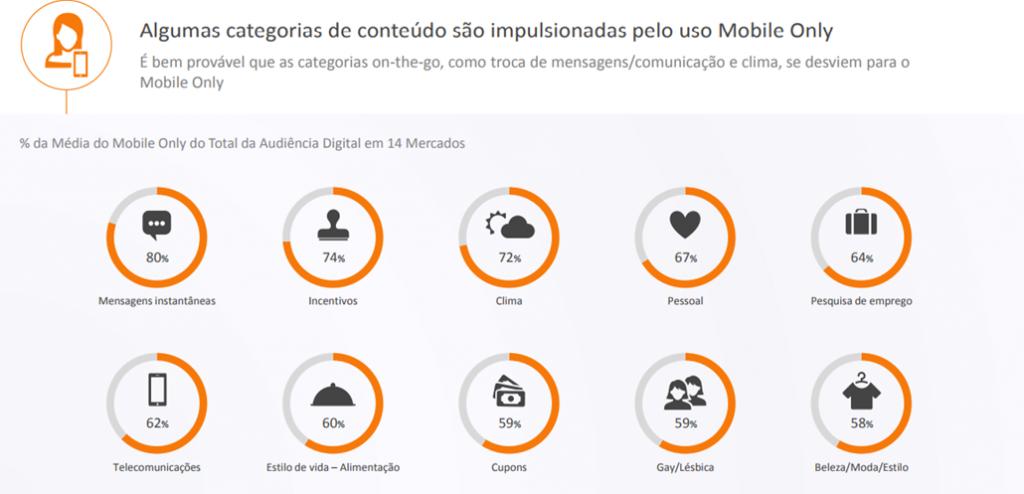As principais categorias de interesse dos suários mobile