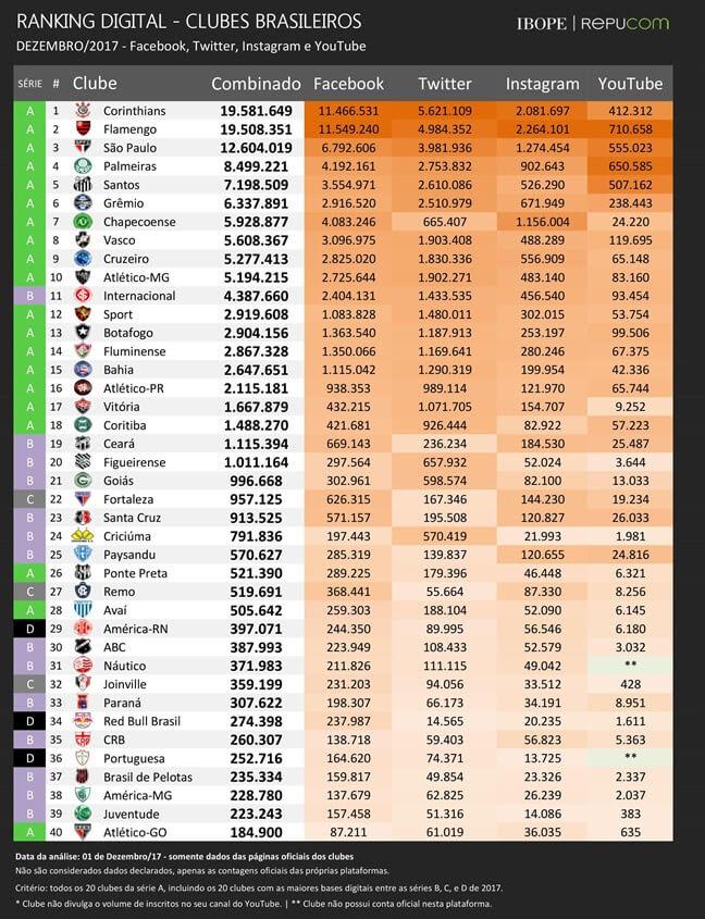 Figura - Ranking digital dos clubes brasileiros de dezembro/2017