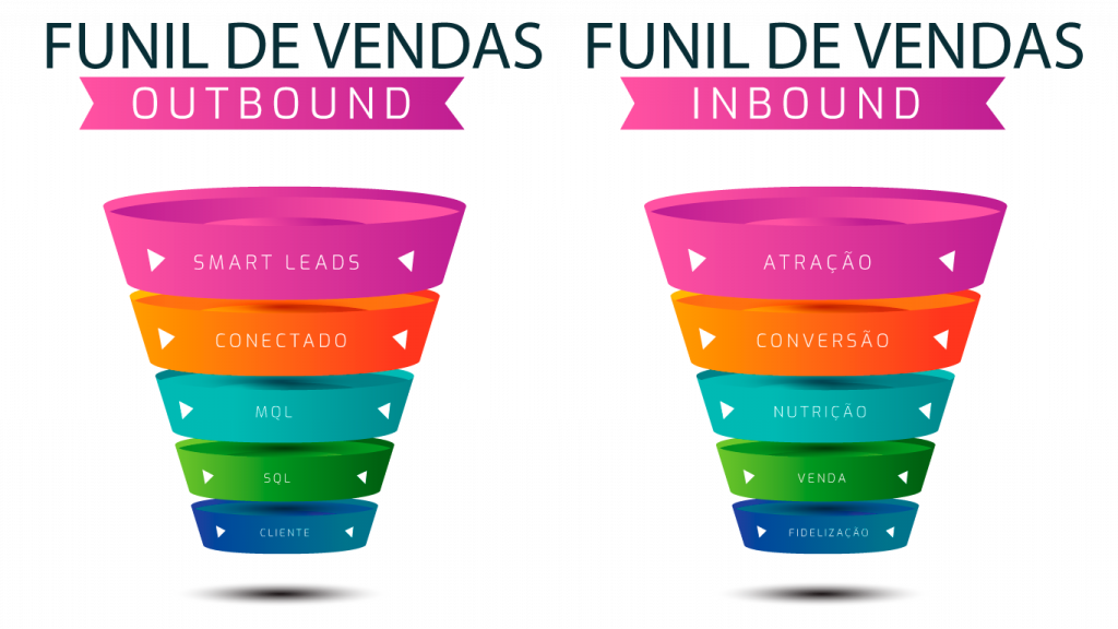 Funil de Vendas de Inbound e Outbound Marketing