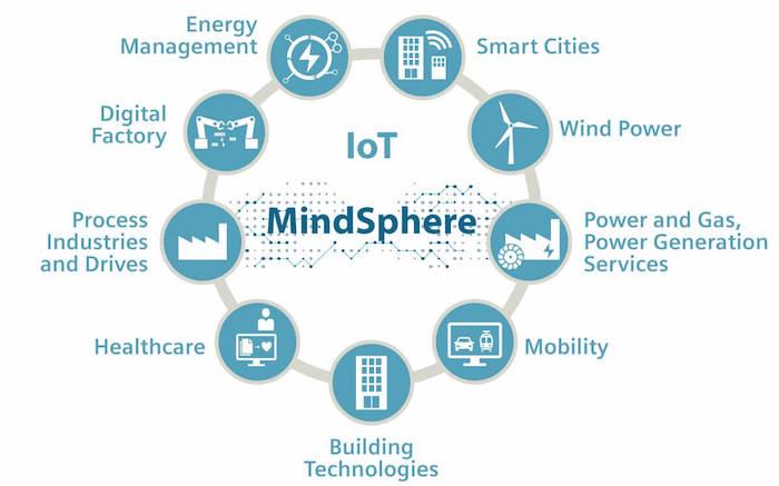 Figura - Prévia do MindSphere da Siemens já está disponível no Microsoft Azure