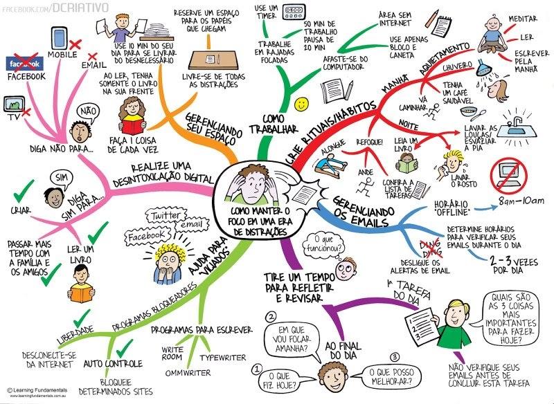Como manter o foco em uma era de distrações