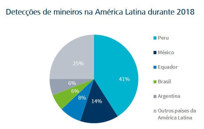 Figura - o Brasil fica em 4°lugar, juntamente com a Argentina, com 6% do total de detecções da região.