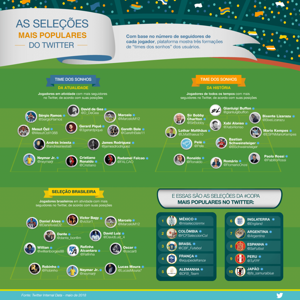 Figura - Infográfico Copa do Mundo 2018