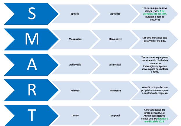 Gestão à vista e indicadores de performance (KPIs).