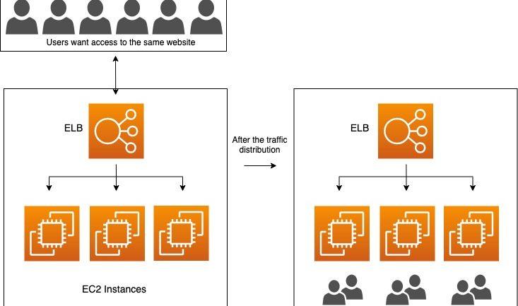 AWS ELB – Como fornecer uma experiência mais consistente?