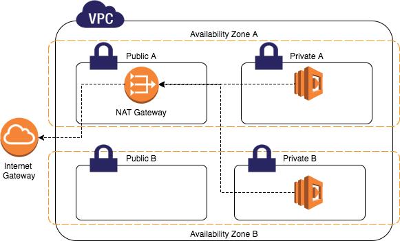 Instâncias NAT e NAT Gateways